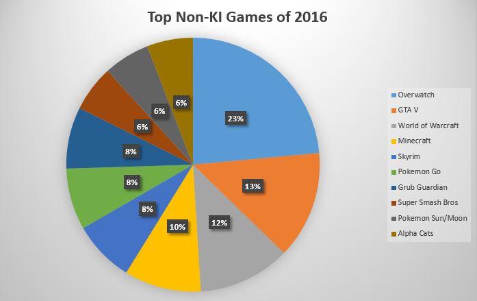 non-ki-chart